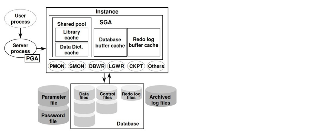 Oracle dba blog overview of oracle 11g architecture with explanation dbarchitecture11g ccuart Image collections